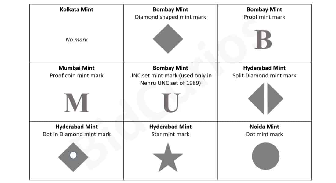 Mint Marks of Republic India Coins